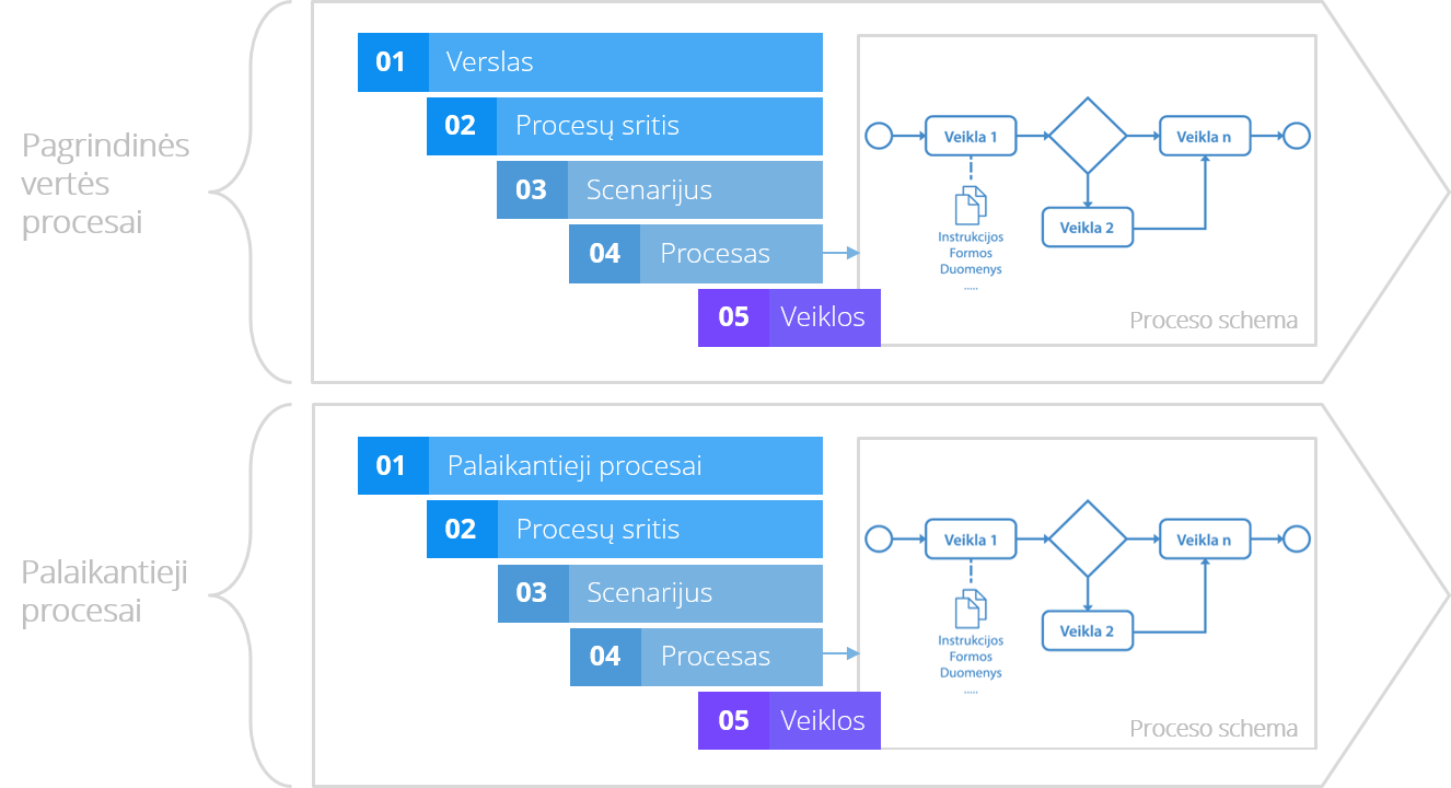 5L procesų architektūra