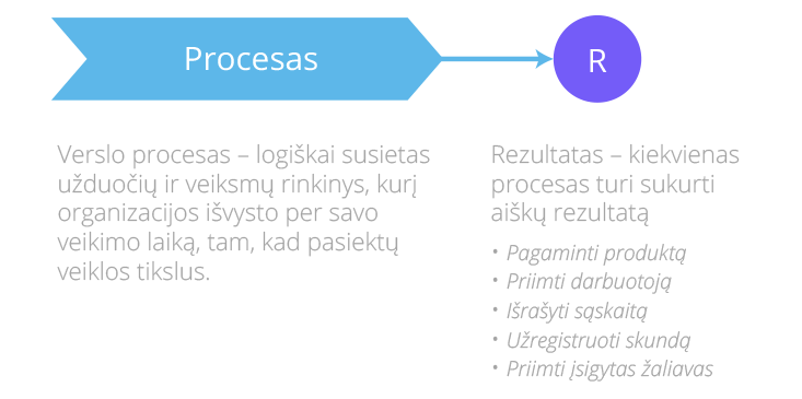 Kas yra procesinis valdymas?